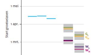 Figuur 1. Start van het groeiseizoen, gebaseerd op waarnemingen in De Bilt en de KNMI'14-scenario's voor 2050 en 2085. Het groeiseizoen start op de kalenderdag waarop de gemiddelde temperatuur boven 5 °C komt en blijft ten minste tot 1 juli.