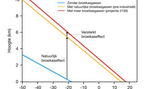 Figuur van temperatuur in de atmosfeer zonder broeikasgassen, met natuurlijke broeikasgassen, en met meer broeikasgassen. © KNMI