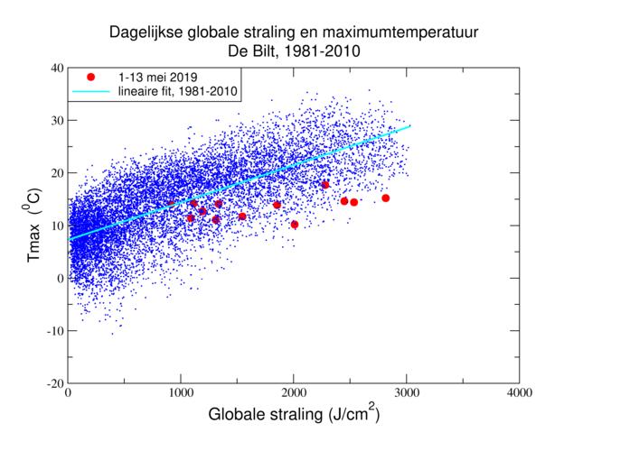 Dagelijkse maximumtemperatuur en globale straling in De Bilt, 1981-2010 en begin mei 2019.