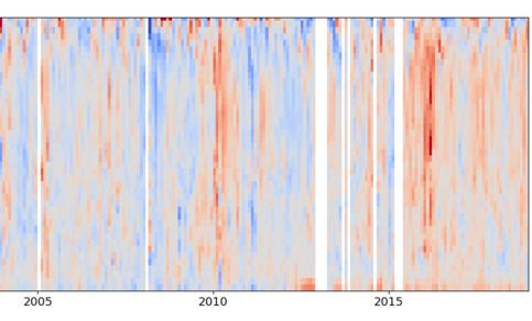 Afwijkingen van de 20-jaar maandgemiddelde temperaturen in de bovenlucht van Paramaribo. Rood is warmer dan normaal, blauw is kouder. In recente jaren worden de ballonnen iets later op de dag opgelaten dan daarvoor (meer rood als het warmer is).