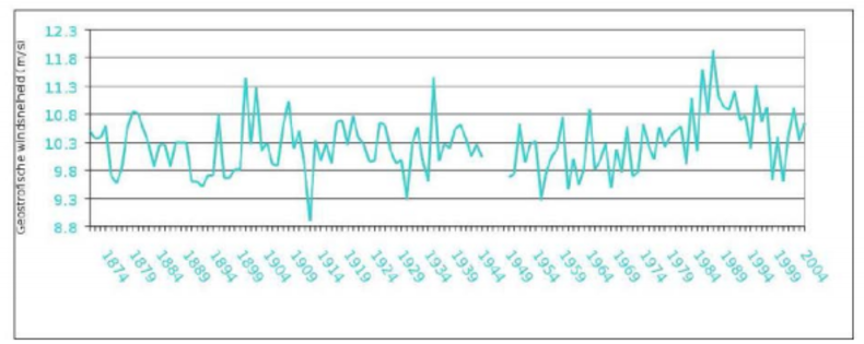 Grafiek van jaarlijks gemiddelde geostrofische wind voor de zuidelijke Noordzee (driehoek De Bilt- Aberdeen-Tyboron).