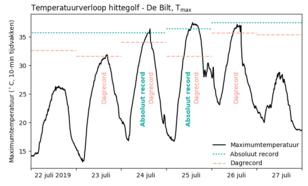 grafiek met verloop van de maximumtemperatuur in De Bilt