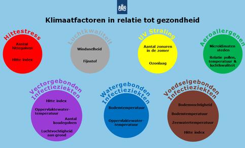 Relevante factoren klimaatverandering in relatie tot de volksgezondheid in Nederland.