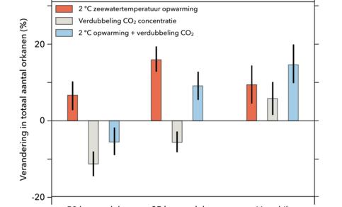 Grafiek van verandering van de mondiale hoeveelheid orkanen in verschillende geïdealiseerde experimenten met klimaatmodellen GFDL FLOR (50 km) en GFDL HiFLOR (25 km).