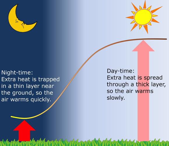 Schematisch overzicht van het verschil in dag-nacht opwarming.