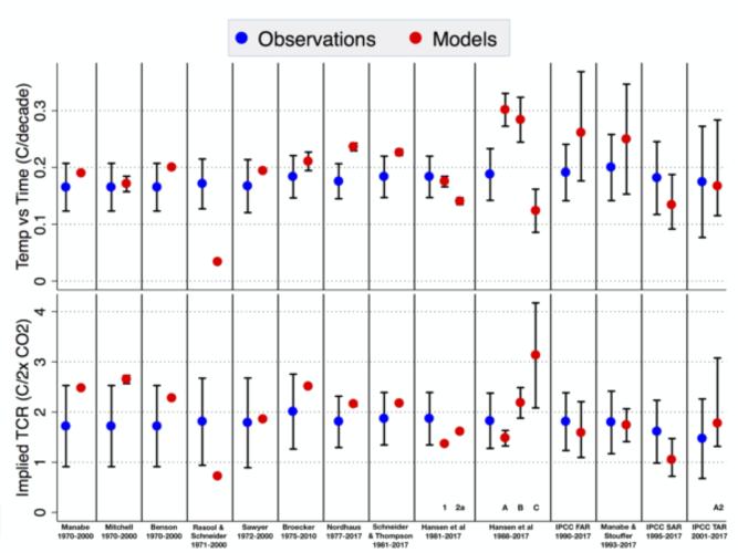 Bovenste rij: Vergelijking van gemodelleerde en waargenomen toename in wereldgemiddelde temperatuur; onderste rij: idem, met gemodelleerde toename herleid tot de werkelijke CO2-stijging.  Bron: Hausfather et al. (2019).