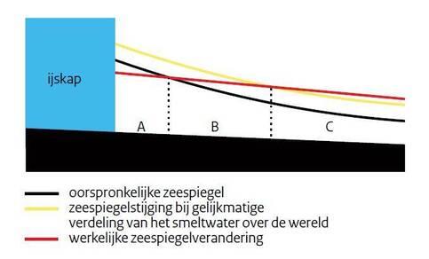 Figuur 1: Smeltend landijs verhoogt de zeespiegel, maar de kleinere ijsmassa verandert de stand van de zeespiegel door zwaartekrachtseffecten.