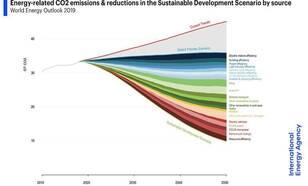 IEA World Energy Outlook CO2-emissies uit energieproductie en energiereductie tot 2050.