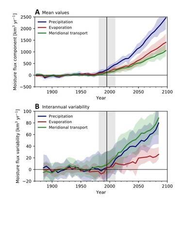 Veranderingen in de vochtbudgettermen (neerslag, verdamping, atmosferisch vochttransport door 70°N) in de het Arctische gebied (70-90N). A) Gemiddelde waarden, B) Jaar tot jaar variaties.