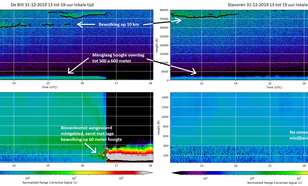 De menglaag met mist en bewolking gemeten door LIDAR ceilometers in De Bilt en Stavoren in de middag en het begin van de avond op oudjaar 2019.