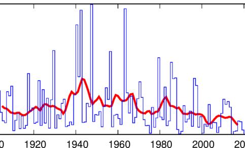Tijdreeks van het koudegetal (Hellmanngetal) van 1902 tot 2020.