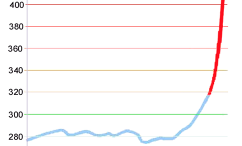 Grafiek van het  CO2-gehalte in de atmosfeer sinds het jaar 1000.