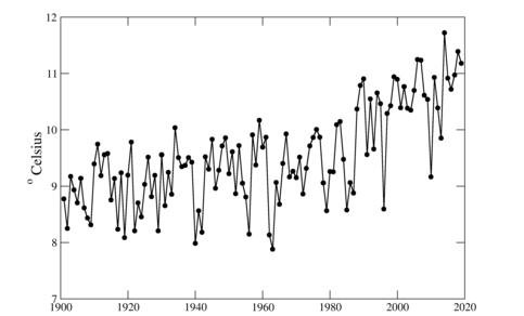 Grafiek van jaargemiddelde temperatuur in de Bilt, 1901- 2019. ©KNMI