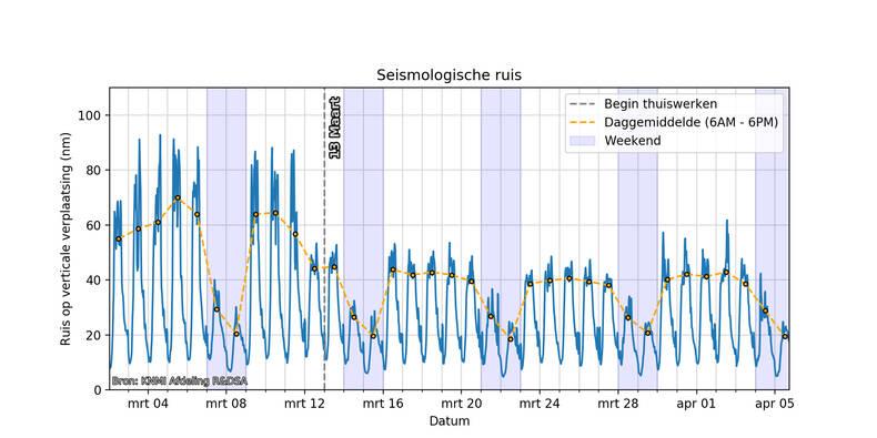 grafiek met seismische ruis als functie van de tijd, in de periode 2 maart tot en met 5 april