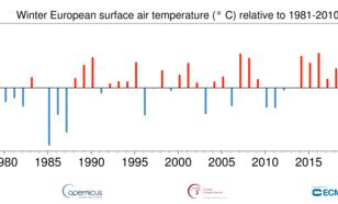 Tijdreeks van het wintergemiddelde (december t/m februari)  temperatuurverschil in Europa ten opzichte van de referentieperiode 1981 t/m 2010.
