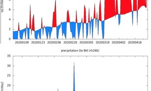 Neerslag (onder) en aantal uren zonneschijn (boven) in De Bilt van 1 januari t/m 26 april 2020.