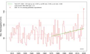Tijdreeks van maximale neerslagtekort in Nederland in het voorjaar sinds 1906.