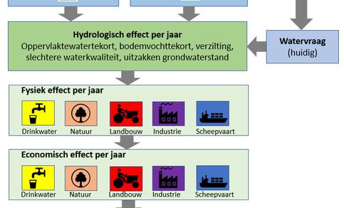 Voorbeeld berekening droogterisico, dat volgt uit de fysieke effecten op gebruikers van water, zoals minder vaardiepte voor de scheepvaart en opbrengstderving in de landbouw, en de vertaling daarvan in economische schade.