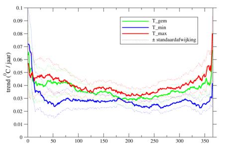 Grafiek van temperatuurtrend De Bilt 1960-2019, voor de jaarlijks naar oplopende temperatuur gerangschikte dagen.