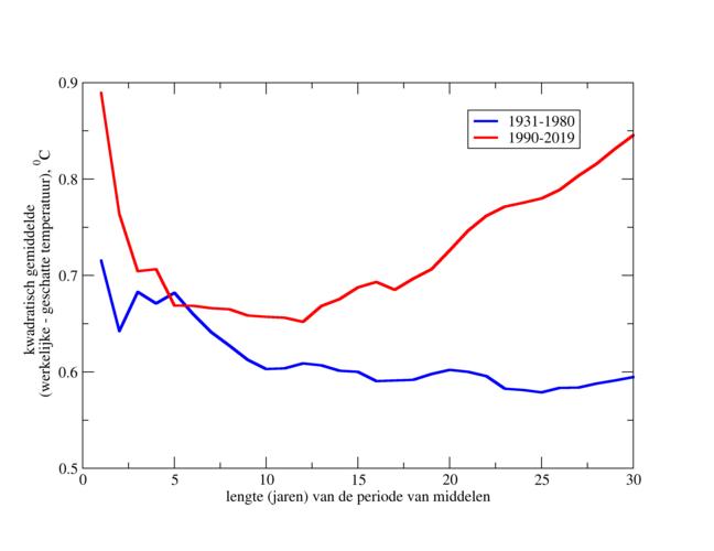 Figuur 1. kwadratisch gemiddelde verschil voor de jaren 1990-2019 en 1931-1980 tussen de jaarlijkse temperatuur in De Bilt en de gemiddelde temperatuur in de periode direct voor elk jaar, bij verschillende lengtes van de periode.