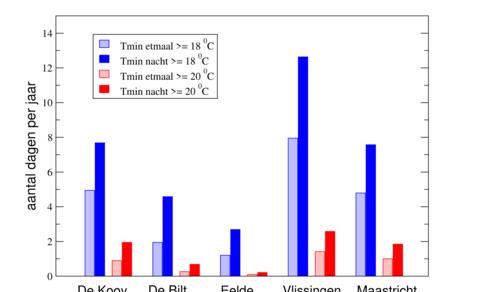 Figuur 1. Aantal warme nachten per jaar voor vijf stations in 2001-2019, met minimumtemperaturen van minstens 18 en 20 graden, volgens de minimum etmaaltemperatuur en de minimum nachttemperatuur. ©KNMI