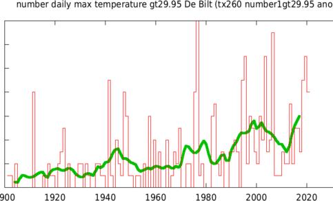 Figuur 1. Het aantal tropische dagen in De Bilt, de waarde van 2020 is gebaseerd op de ECMWf verwachting. De groene lijn geeft een 10-jaars lopend gemiddelde aan. Bron: KNMI.