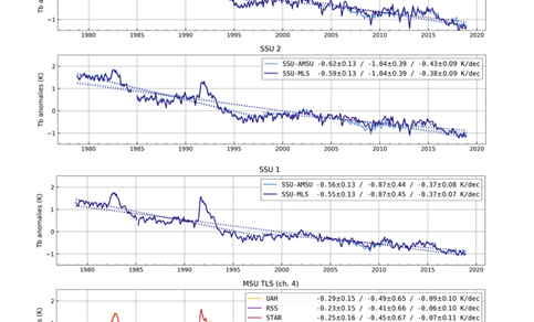 Veertig jaar afkoeling van de bovenlucht. Van boven (meeste afkoeling) naar beneden: 35 tot 55 km (SSU3 satellietdata); 25 tot 45 km (SSU2); 20 tot 40 (SSU1); 13 tot 22 km (MSU TLS). Bron: Steiner et al., 2020.