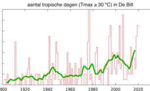 grafiek met aantal tropische dagen in De Bilt