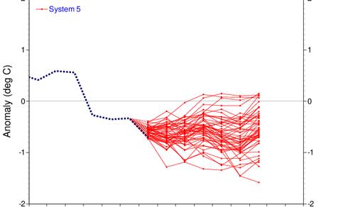 Figuur 1: Afwijking van de zeewatertemperatuur ten opzichte van het langjarig gemiddelde (1981-2010), gemeten  en verwacht.. Een negatieve anomalie geeft een La Nina aan, een positieve een El Nino.
