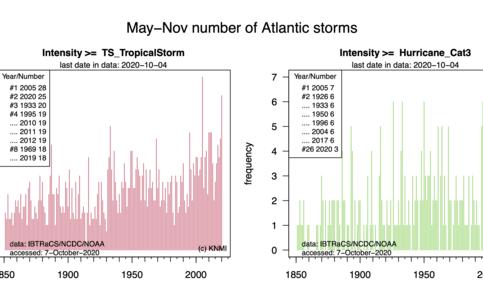 Aantal stormen per seizoen (mei-november) sinds 1850 boven de Atlantische Oceaan. Links: tropische stormen. Rechts: Major hurricanes (maximale kracht minstens categorie 3 op de schaal van Saffir-Simpson). Inzet is de top-3 en het jaar 2020.