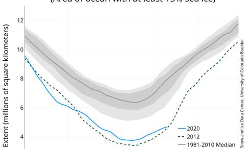 Zee-ijsoppervlak in het noordpoolgebied in 2020, 2012 en het gemiddelde over 1981-2010. Bron: NSIDC.