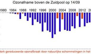Totale ozonafname op 14 september op basis van de KNMI Multi Sensor Reanalysis. Ozonafname ten opzicht van 220 Dobson Eenheden in megaton ozon.