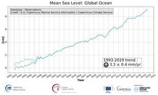 grafiek met wereldwijde zeespiegelstijging zoals gemeten met voorlopers van Sentinel-6. De rode lijn geeft een stijging weer van 4,0 cm per 10 jaar.