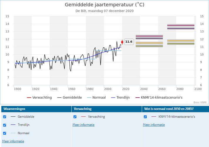 klimaatdashboard grafiek
