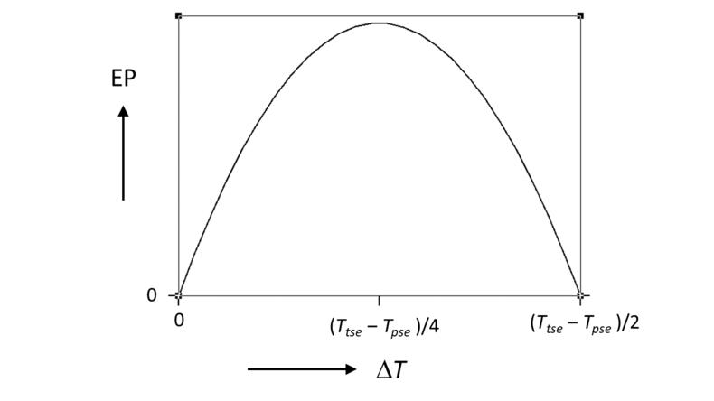 Entropieproductie (EP) als functie van het verschil tussen de stralingsevenwichttemperatuur en de werkelijke temperatuur (ΔT). Zie verder de toelichting onder de figuur.