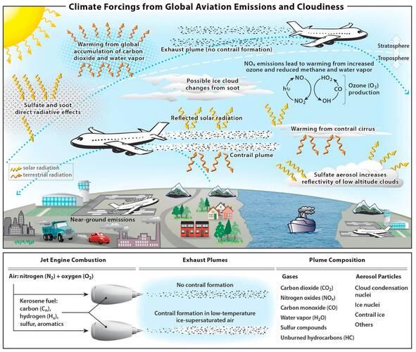 Overzicht van voor het klimaat relevante meteorologische, fysische en chemische processen in de atmosfeer rondom vliegverkeer.