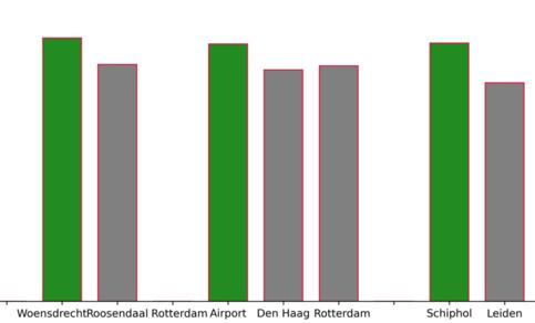 Totaal aantal graaddagen nodig voor verwarming in 2019 voor verschillende stations in Nederland (KNMI (buitengebied), WOW (steden)