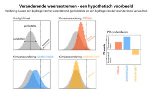 Figuur 1: Hypothetisch voorbeeld: veranderingen in gemiddeld klimaat (blauw) en veranderingen in klimaatvariabiliteit (geel) kunnen tegenovergestelde invloed hebben op de totale trend (rood) in het aantal extremen. ©KNMI