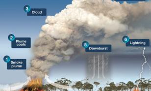 Schematisch overzicht van de dynamiek van pyrocumulonimbus-wolken.