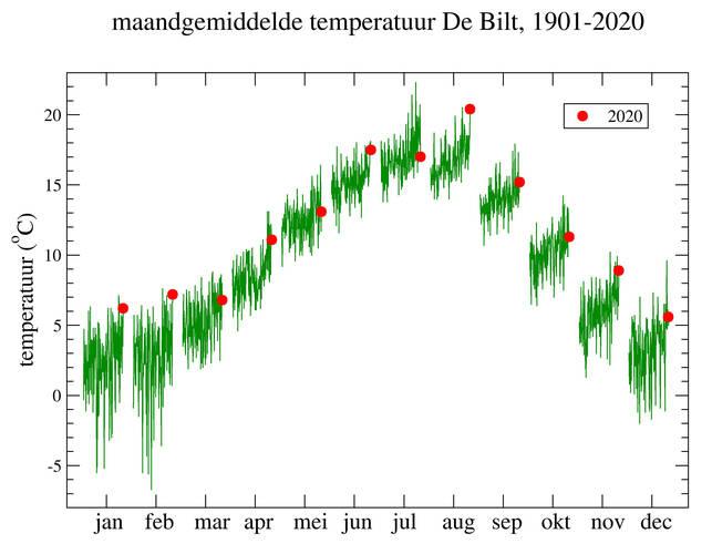 grafiek met maandgemiddelde temperatuur in De Bilt in de periode 1901-2020