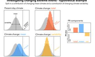 Figure 1: Hypothetical distribution of a selected climate variable or process. Changes in mean climate (blue) and changes in climate variability (yellow) can have opposing effects on the total trend (red) in the number of extreme events.