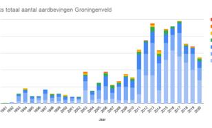 grafiek met totaal aantal geïnduceerde aardbevingen in het Groningenveld van 1991 t/m 202