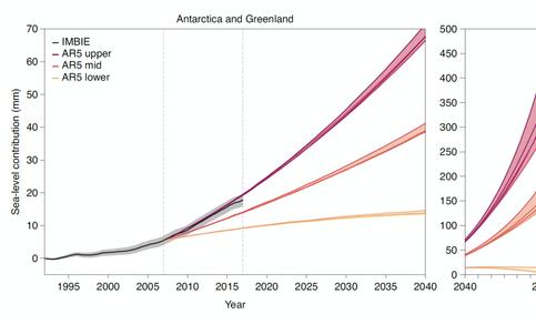 De gecombineerde bijdragen van Groenland en Antarctica aan de mondiale zeeniveaustijging volgens het IMBIE project vergeleken met de diverse projecties in het laatste IPCC-rapport.