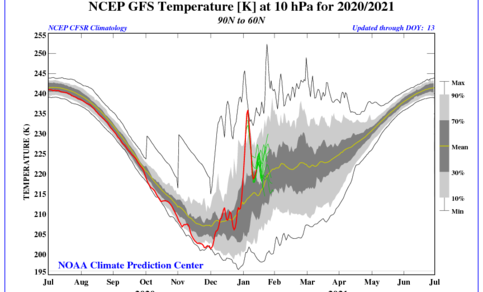 Begin januari steeg de temperatuurin de hogere stratosfeer met meer dan 30 graden, een plotselinge stratosferische opwarming.