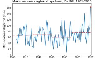 Tijdreeks van het maximaal neerslagtekort in de maanden april en mei.