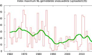 Grafiek met tijdreeks van jaarlijks maximum in de gemiddelde sneeuwdikte over Nederland. De groene lijn geeft het 10-jaars lopend gemiddelde weer.
