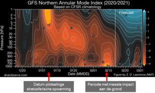Veranderingen in de luchtdrukverdeling uitgedrukt in de AO-index (ook: NAM-index) na de plotselinge stratosferische opwarming van 5 januari 2021, met een piekrespons aan de grond op 9 februari.