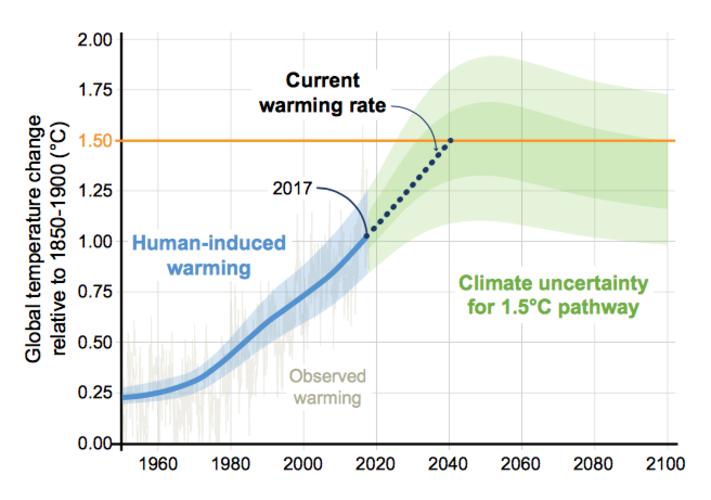 Waargenomen opwarming en verwachte opwarming wanneer de doelen uit het Klimaatakkord van Parijs gehaald worden.
