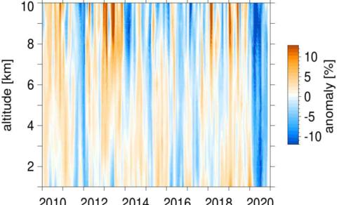 Relatieve variaties en veranderingen in ozon in de onderste 10 km van de atmosfeer gedurende de afgelopen 10 jaar zoals gemeten met weerbalonnen (ozonsondes) en vliegtuigen (IAGOS). ©KNMI