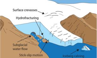 Een selectie van seismische en akoestische bronnen in de cryosfeer. Met behulp van precisie monitoring kan de variatie in bronactiviteit nauwlettend in de gaten worden gehouden. Oorspronkelijk figuur uit de review van Podolskiy et Walter (2020).
